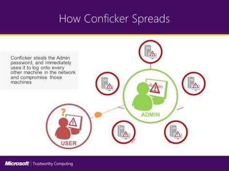 Conficker-Spread.jpg