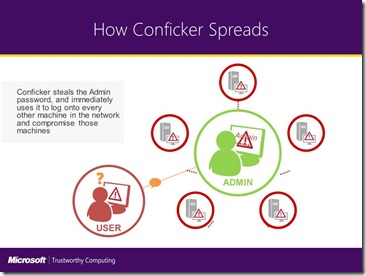 Conficker Spread