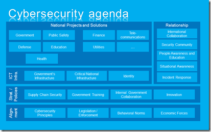Government Cybersecurity Agenda